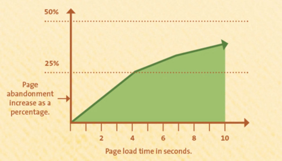 infographic chart showing user app abandonment over period of time in seconds
