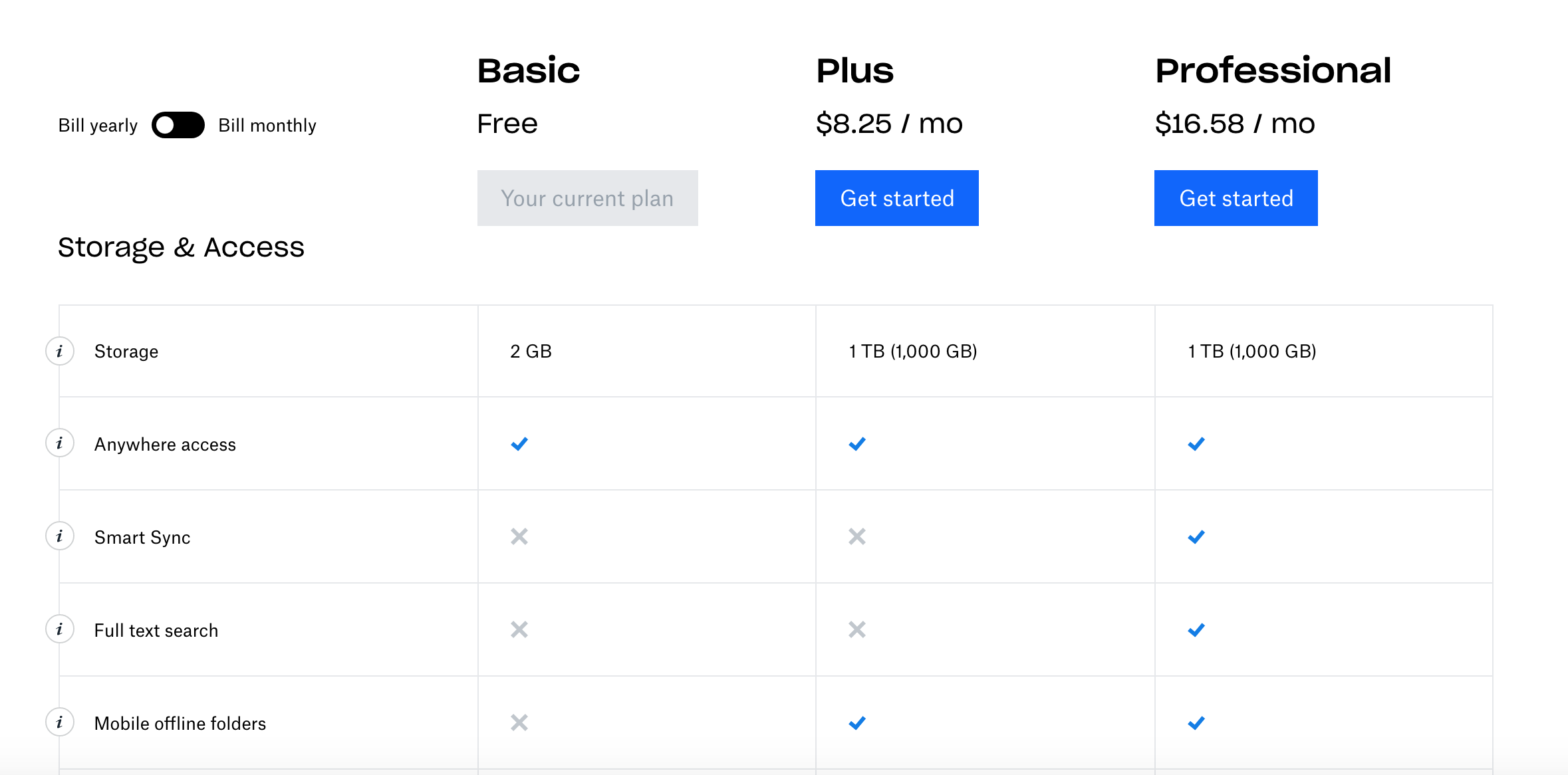 A screenshot of Dropbox's pricing page showing upsell opportunities