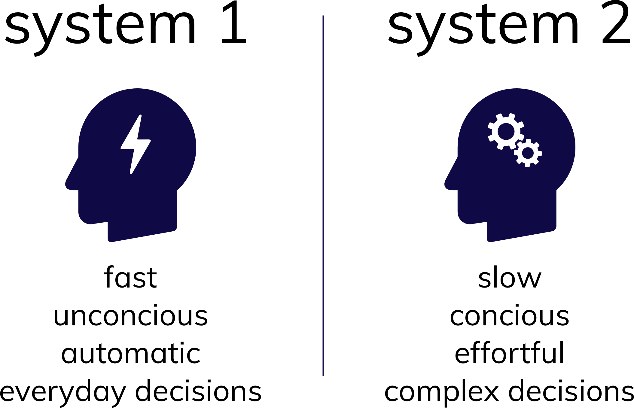 An image that shows two ways of thinking. System 1 is fast, unconcious, automatic, every day thinking. System 2 is slow, concious, effortful, and for complex decisions.