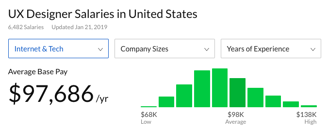 This is a glassdoor salary search result for ux designer salaries in the united states. This is a screenshot showing ux designer salaries to help calculate the cost of building user onboarding experiences in house.