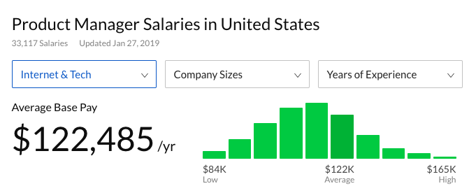 This is a glassdoor salary search result for product manager salaries in the united states. This is a screenshot showing product manager salaries to help calculate the cost of building user onboarding experiences in house.