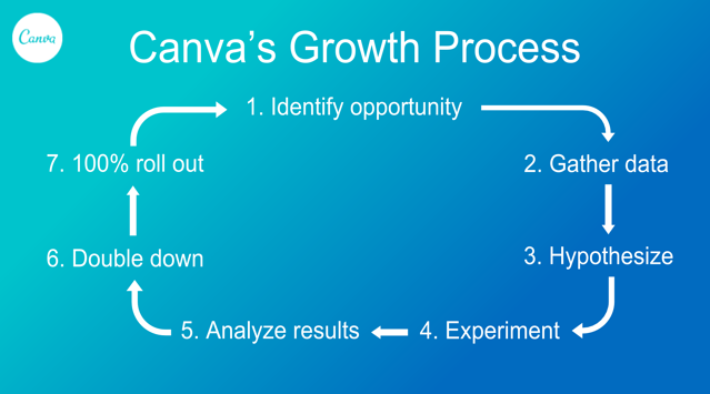 Canva's Growth Process