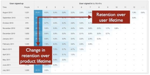 customer retention cohort analysis graph showing retention over user lifetime
