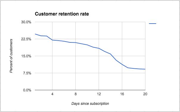 customer retention rate graph showing declining customer retention for SaaS over time