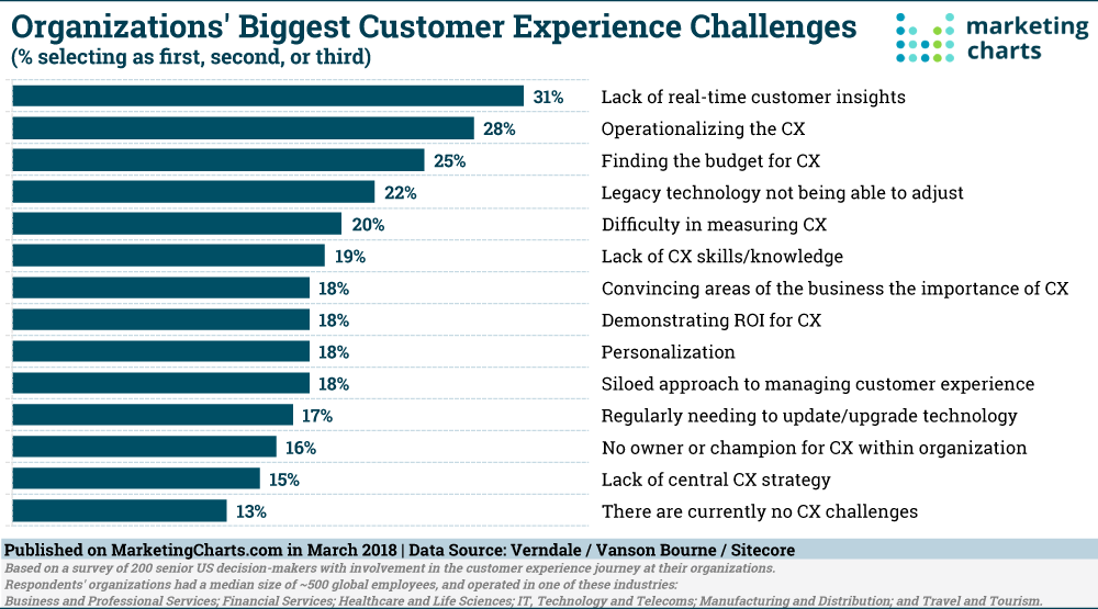 This is a horizontal bar graph showing organizations' biggest customer experience challenges in percentages. it's a marketing chart about CX challenges