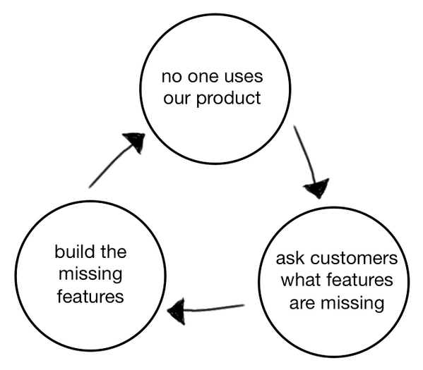"This is a diagram of the product death cycle which shows three circles with arrows between them in a closed loop. The circles read ""no one uses our product  ""ask customers what features are missing"" ""build the missing features"""
