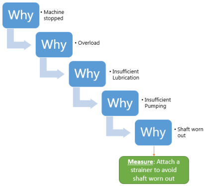 A flowcard of the '5 Whys'