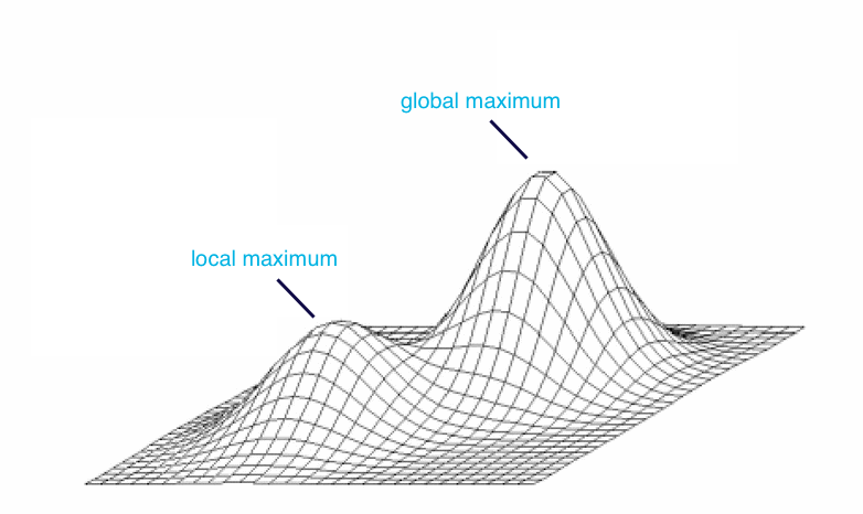 A graph showing the smaller local maxiumum against the higher global maximum