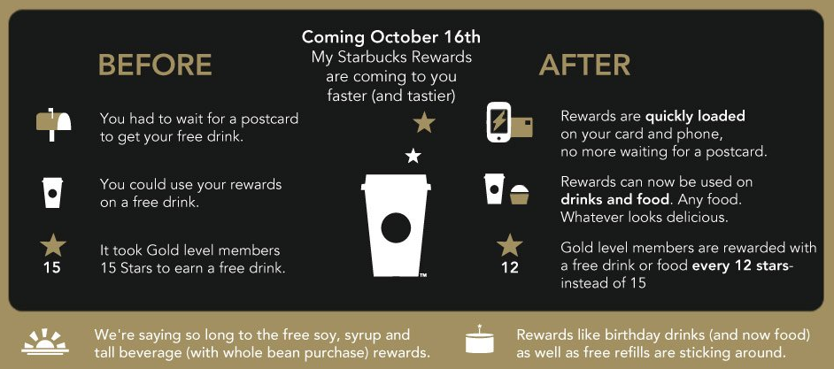 starbucks used gamification to make their loyalty rewards program more fun