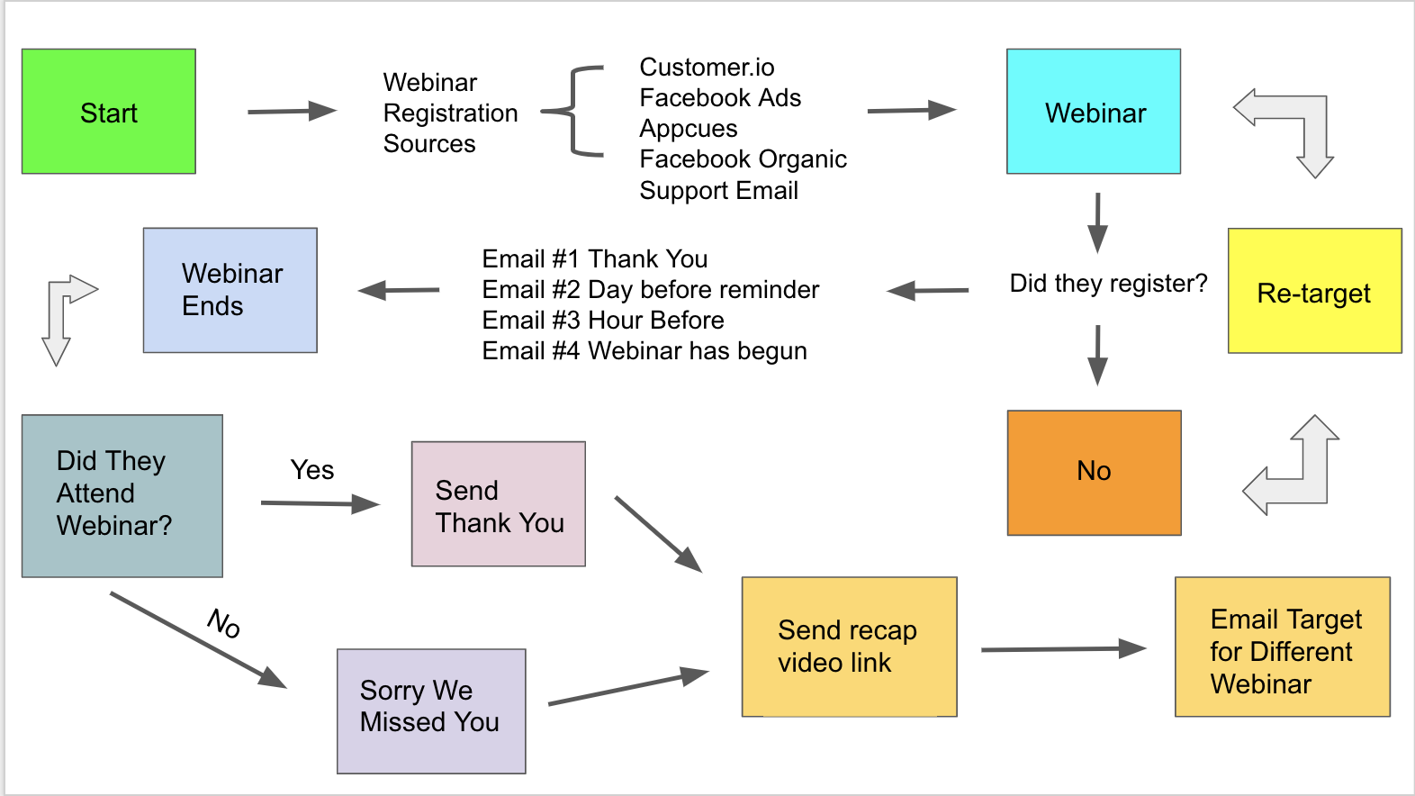 This is a flow chart showing a webinar marketing flow. It shows a marketing funnnel flow for webinars.