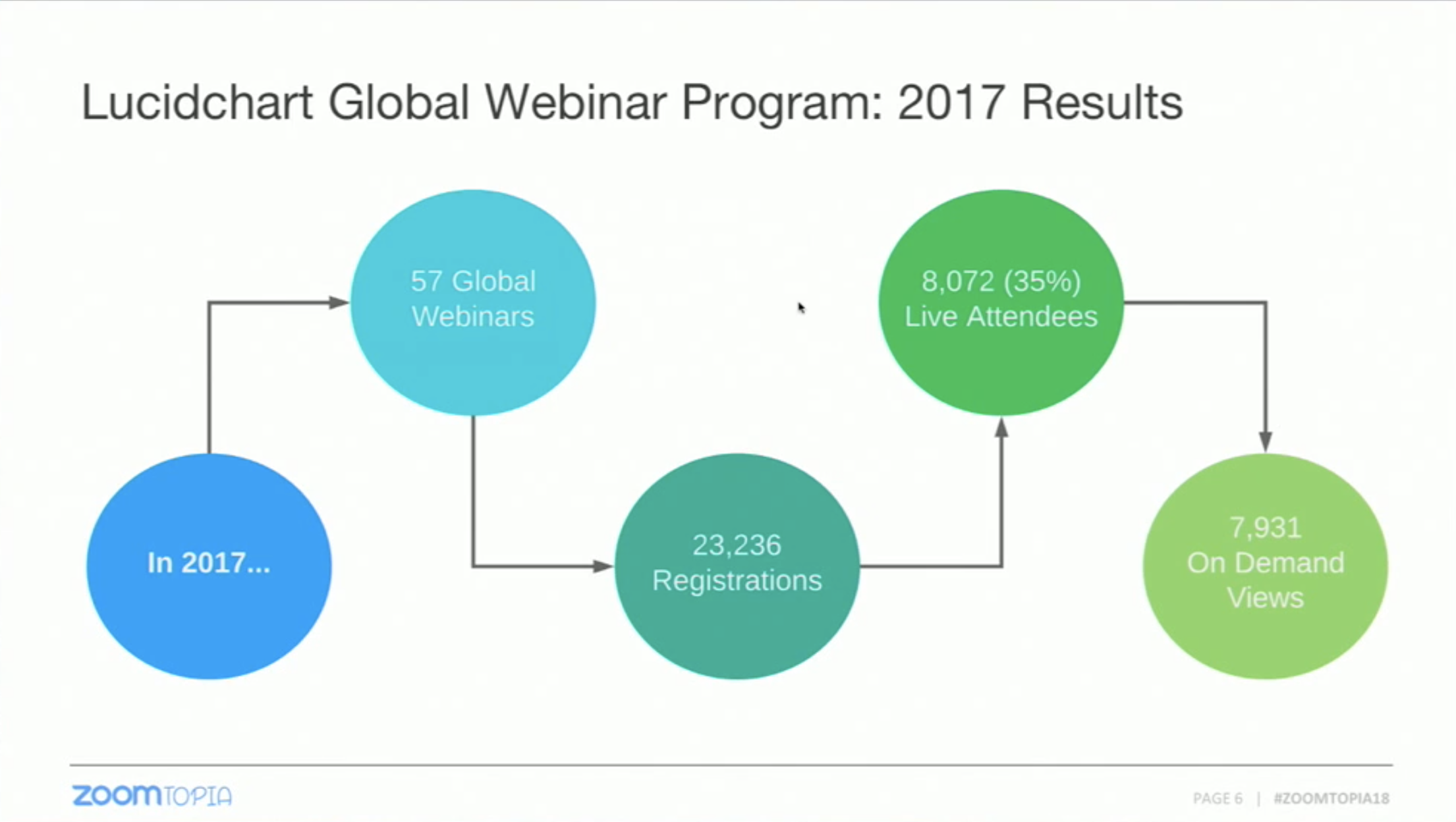 This is an infographic of a flow chart showing webinar results from 2017. This is a screencapture of a slide from a conference presentation about webinar marketing.
