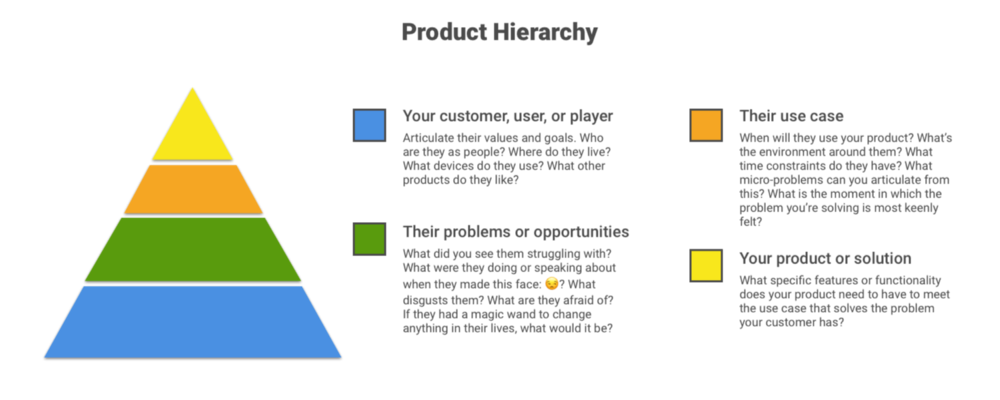 build your product intuition by filling in your product hierarchy, a guide for product managers.