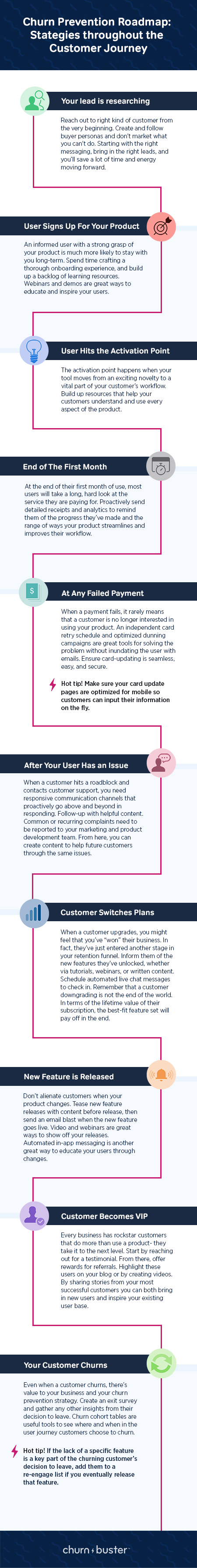 "This is an infographic showing a churn prevention roadmap. It starts with the step ""your lead is researching"" and ends with ""your customer churns"" with many stages of the cusotmer journey in betwee. This infographic is from the SaaS company Churn Buster"