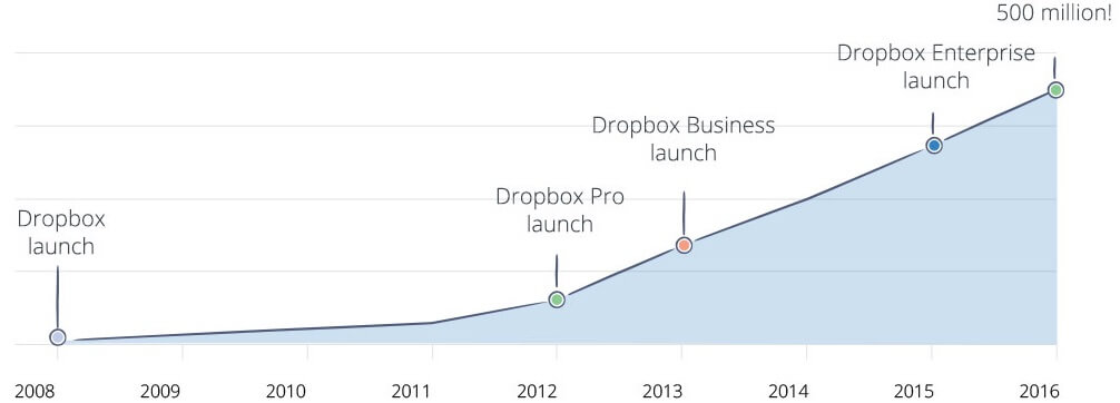 dropbox case study graph showing user growth as a result of a hybrid product development strategy