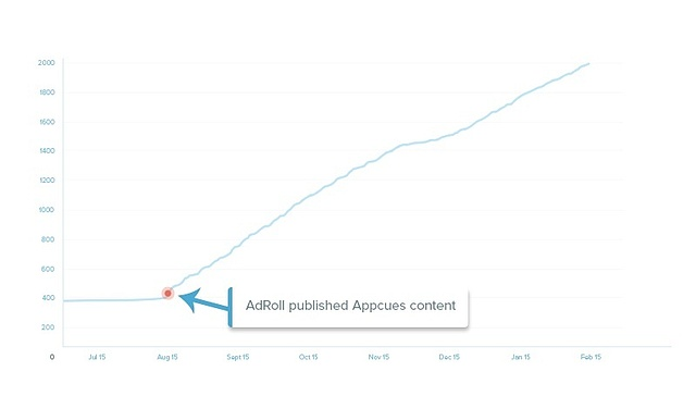 adroll-feature-adoption-graph.jpeg