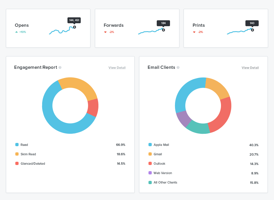 This is an image of Litmus email marketing and analytics software. It shows an email engagement report, email clients, open rate, forward rate, email print rate in colorful graphs.