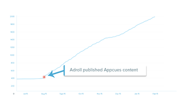 Adroll-integration-activation-graph.png