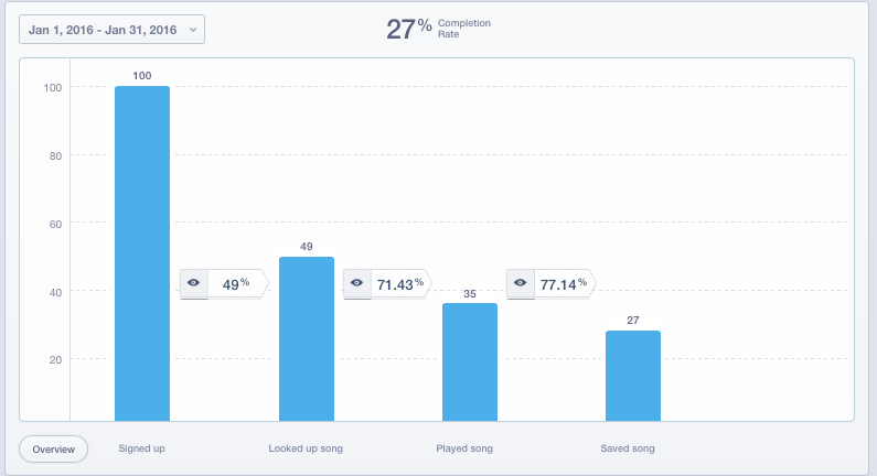 Mixpanel Onboarding Funnel Example-1.png