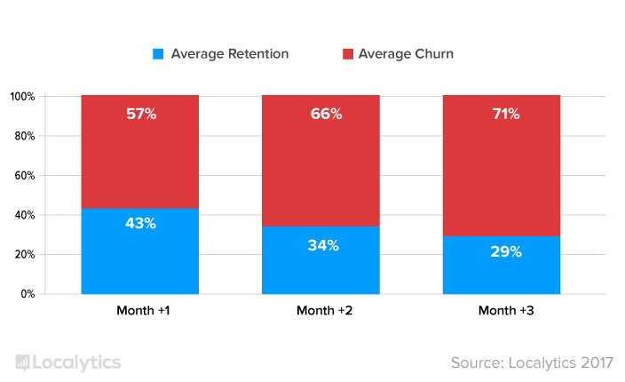 This is a bar graphing showing average user retention and user churn rates for mobile apps in 2017. Churn is shown in red, retention in blue.