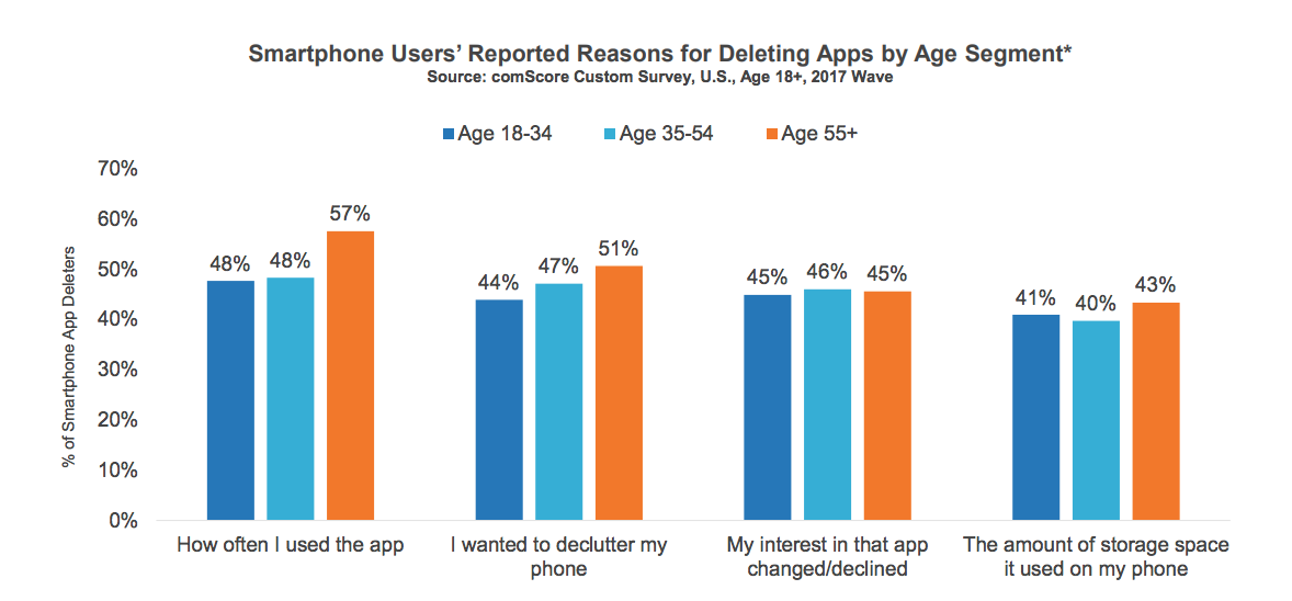 This is a graph showing mobile smartphone users' reasons for deleting an app by age segment. There are 4 reasons shown for deleting a mobile app, including storage space.