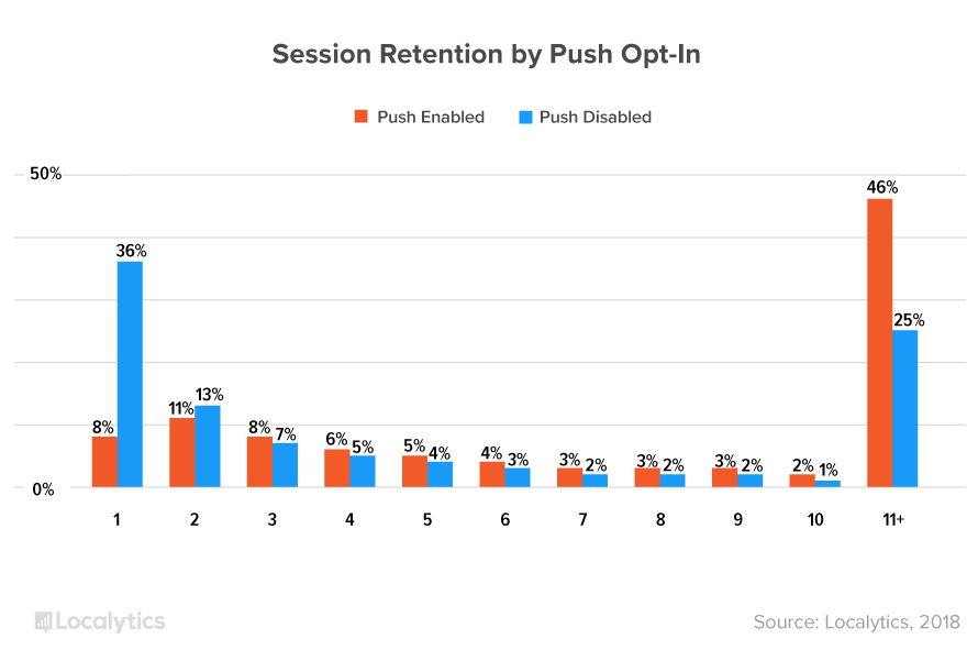 This is a bar graph showing mobile app retention by number of sessions (1-11+) according to whether or not users opted in to push nortications.
