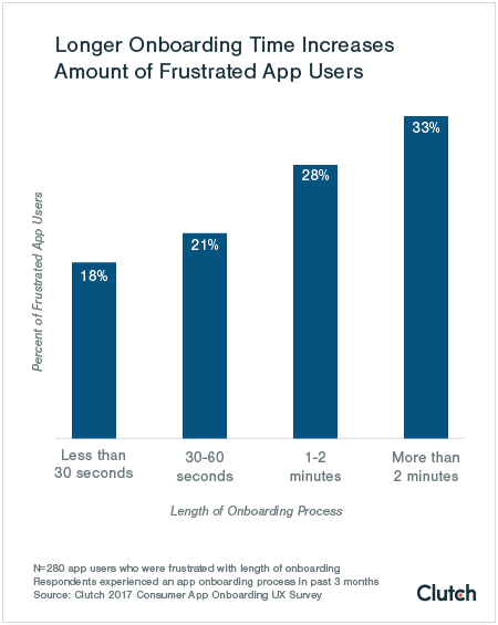 This is a bar graph showing that longer onboarding time increases amount of frustrated app users. It shows user frustration on the y axis and length of onboarding process on the x axis, with more user frustration shown the longer an onboarding process takes.