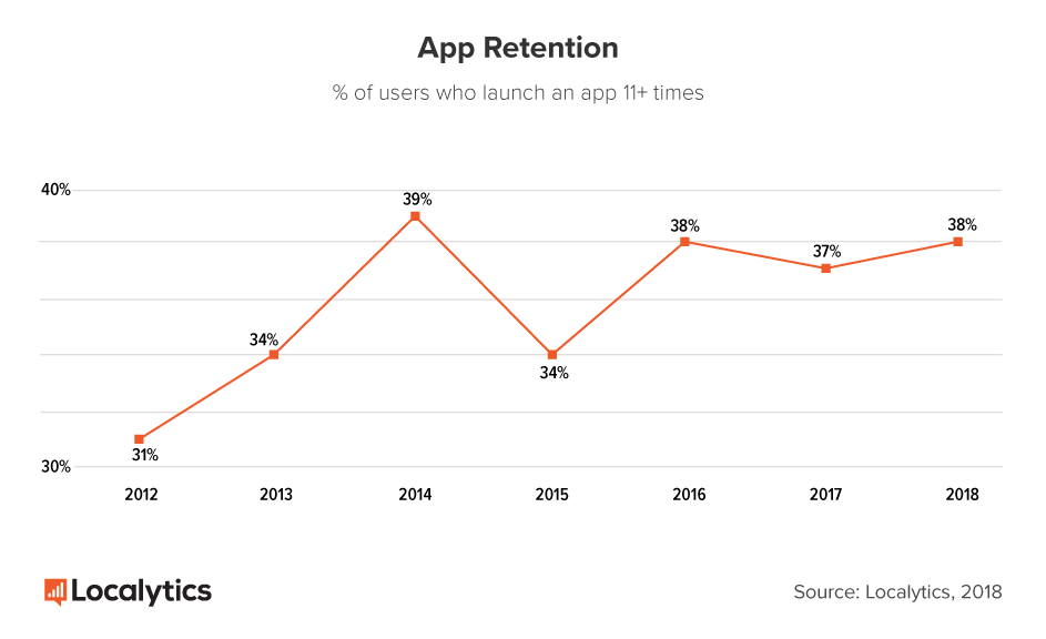 This is a line graphing showing mobile app user retention, defined as the percent of users who launch an app more than 11 times. It is a graph showing mobile app retention rates fro 2012 to 2018,  and shows a growth in app retention.