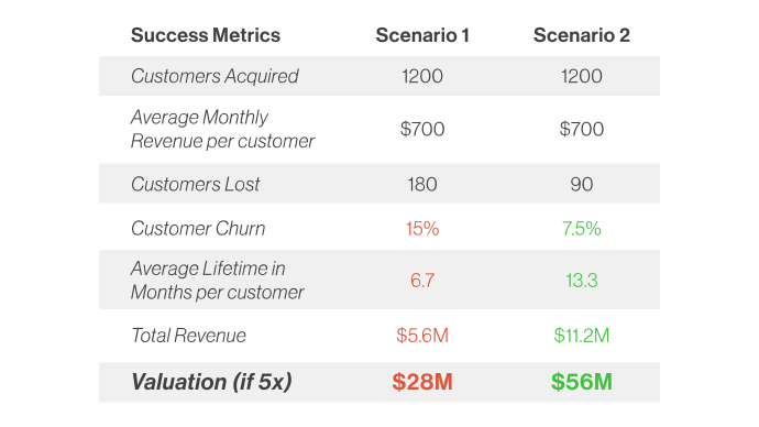 This is a chart showing the impact of customer churn on revenue and valuation. There are two scenarios shown, one in which there is high churn and a low valuation, another with a low churn and high valuation.