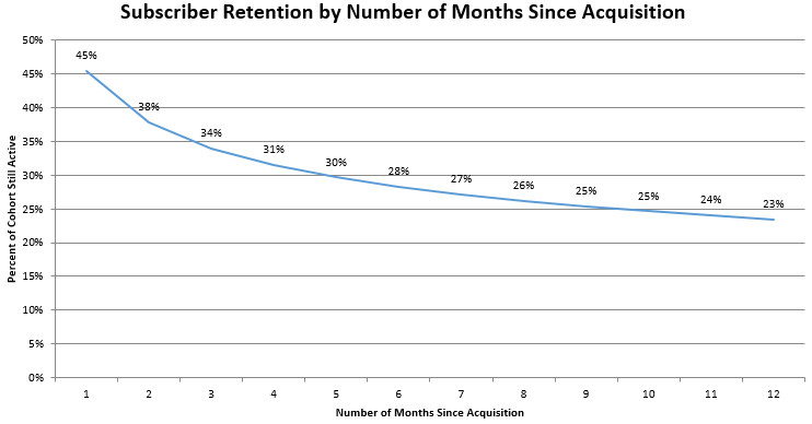 This is a graph showing subscriber retention by number of months since acquisition. Only 28% of subscribers retain at 6 months, down to 23% at one year.