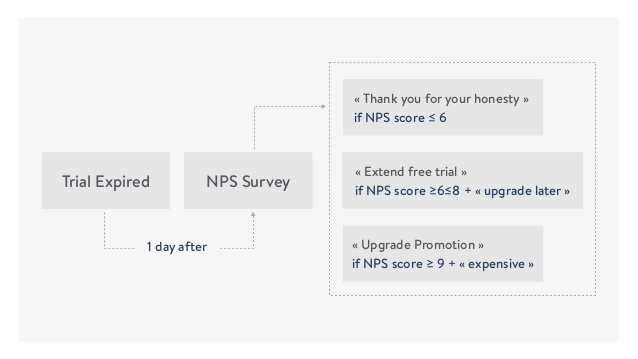 A flowchart showing how NPS givers were followed up with, detailed in the bullet points above.