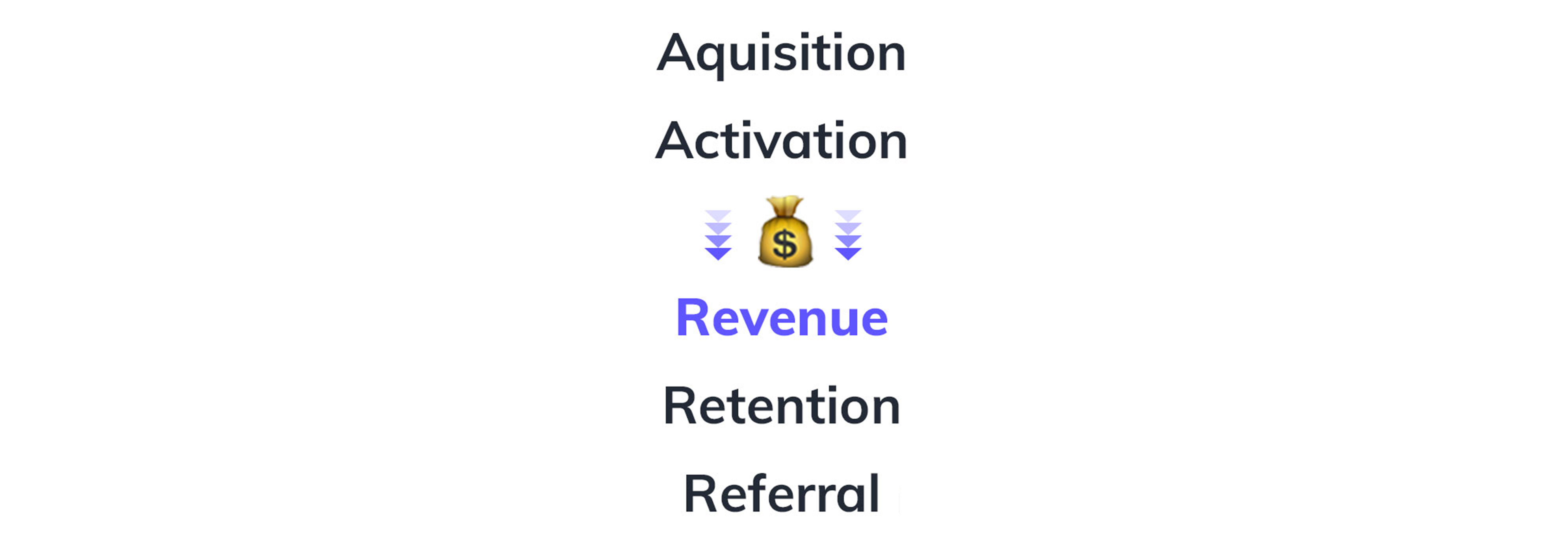 This is an image showing the list of pirate metrics rearranged to read acquisition activation revenue retention referral. There is a money bag emoji pointing toward revenue