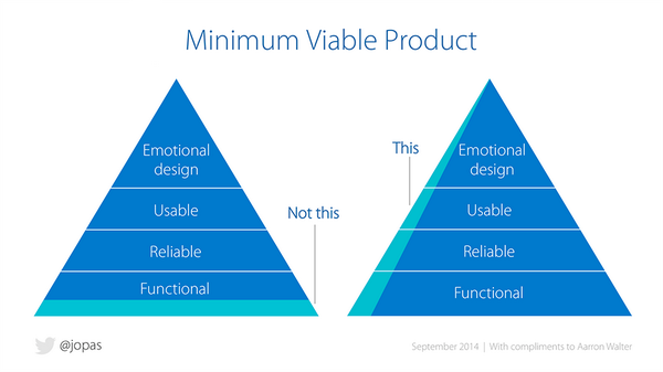 An image of two triangles that shows a MVP has slices of a working product (functional, reliable, usable, and with emotional design)