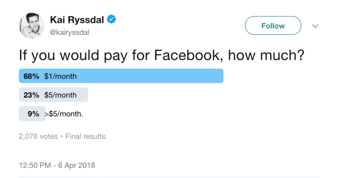 A screenshot of a twitter poll asking how much you would pay for facebook—the majority of answers being $1/month