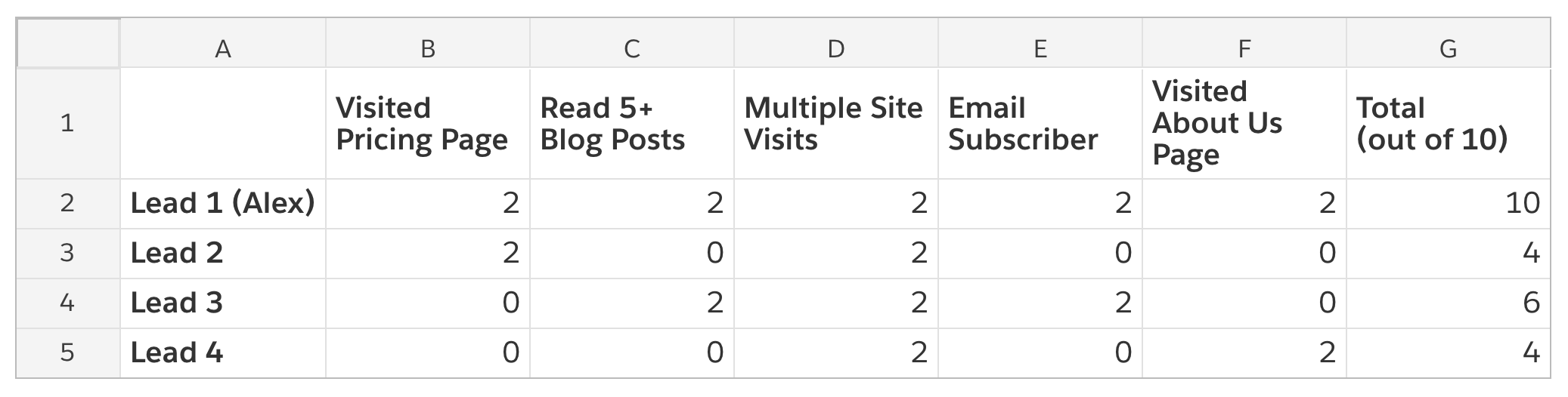 A screenshot of a lead score matrix with information including if they visited the pricing page, read more than five blog posts, visited the site multiple times, is subscribed to the email list, and if they visted the about us page.