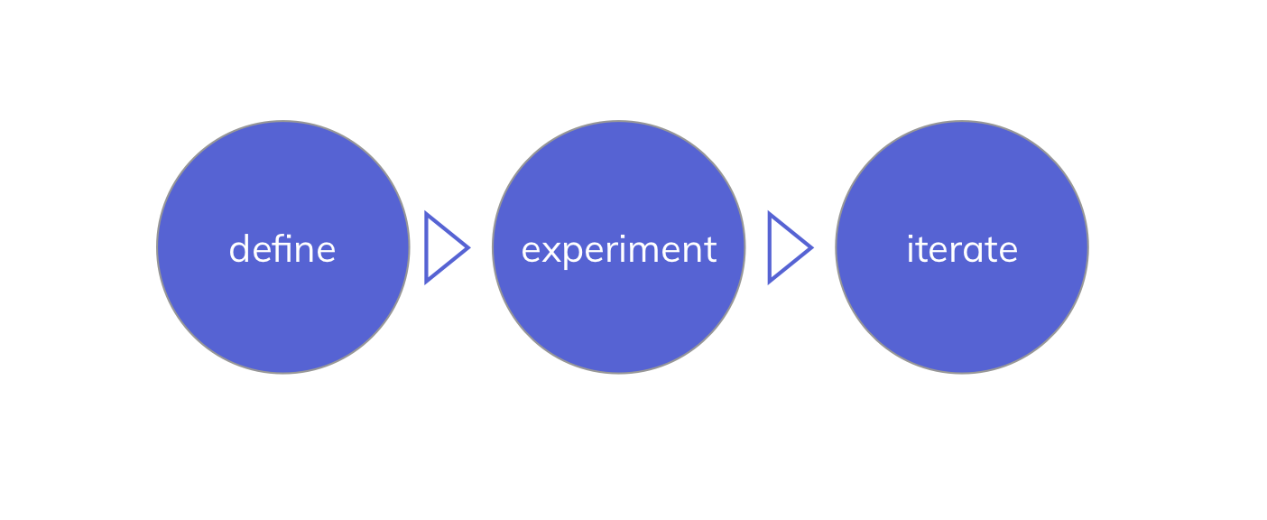 A diagram showing three stages: define, experiment, and iterate