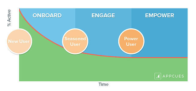 customer-retention-graph-three-phases.png