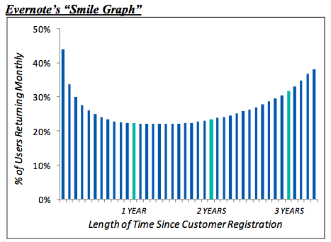 evernote-smile-graph.png