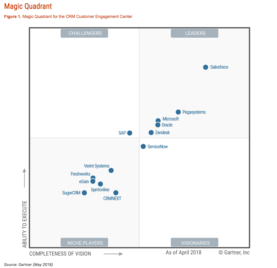 Gartner's magic quadrant graph that shows clusters in the leader quadrant (high ability to execute and high completeness of vision)