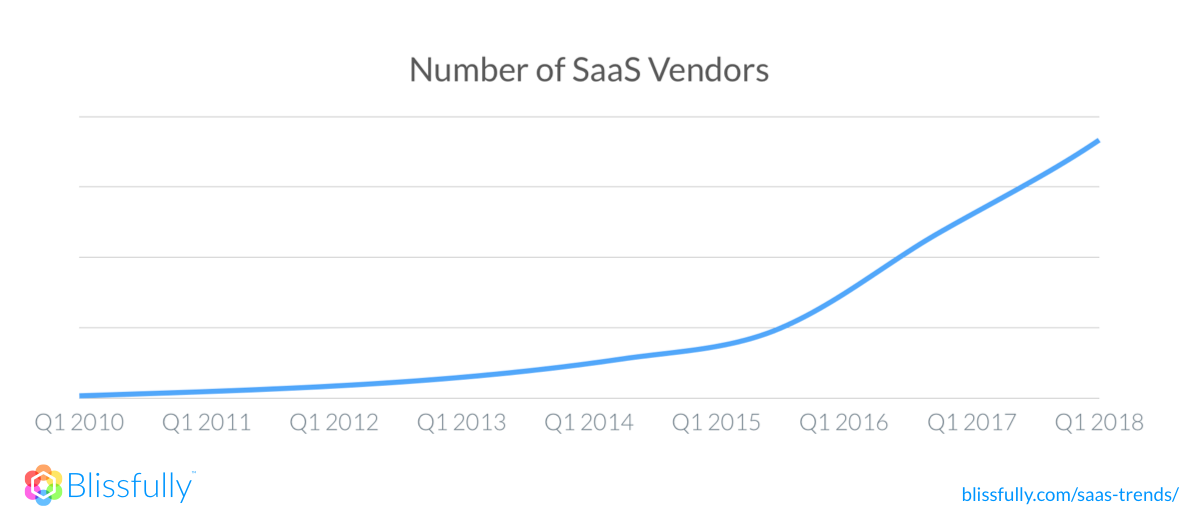 A graph that shows the number of SaaS vendors from 2010 until 2018—sharply rising around 2014