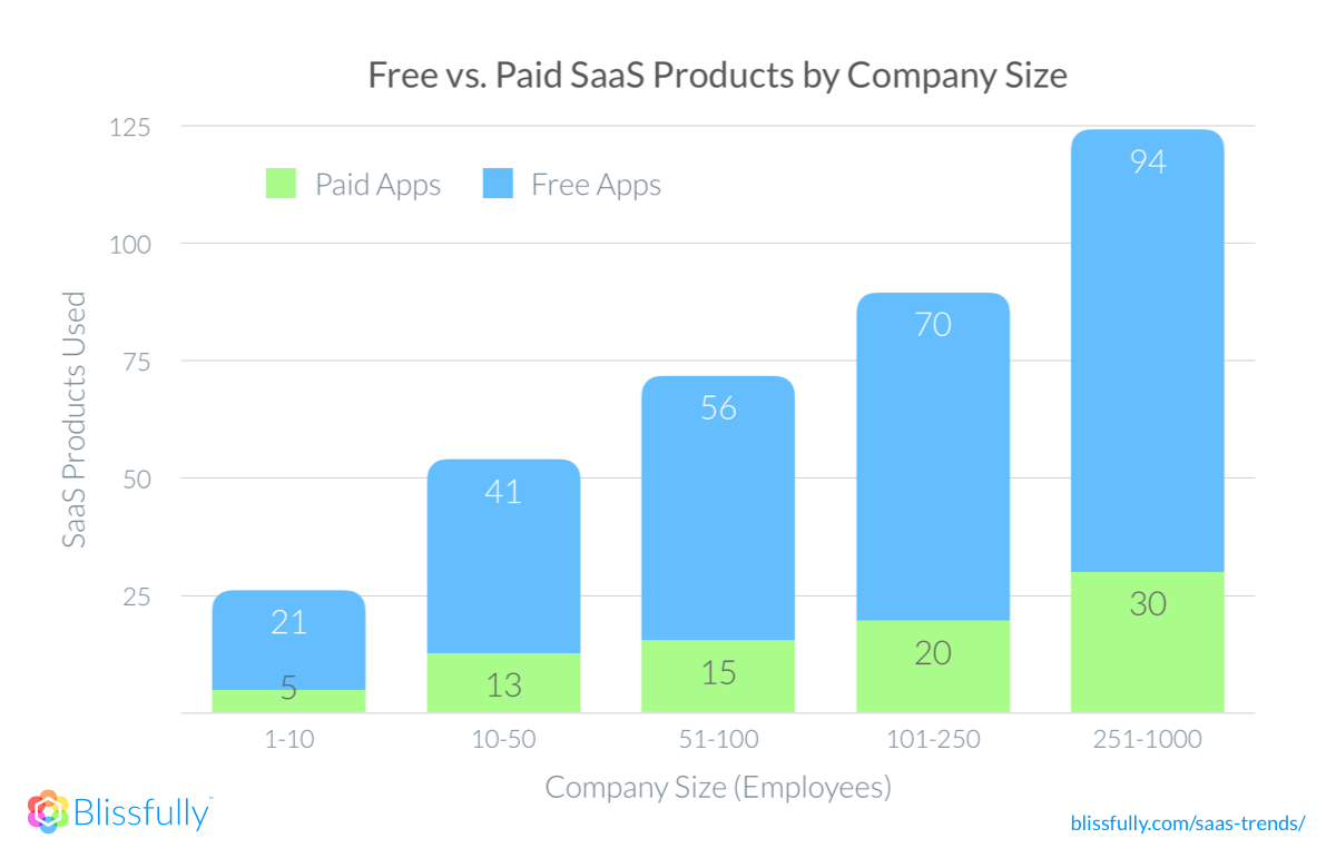 A graph showing the amount of SaaS products used increases with company size—both free and paid SaaS products
