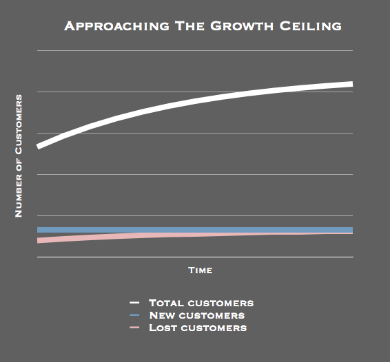 "A graph of the change of number over customers over time, titled ""approaching the growth ceiling"""