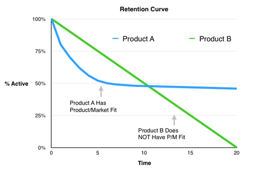 retention curve chart comparing 2 products with good product/market fit and bad p/m fit