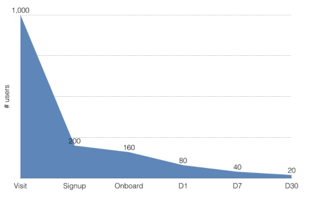A graph showing churned users after time