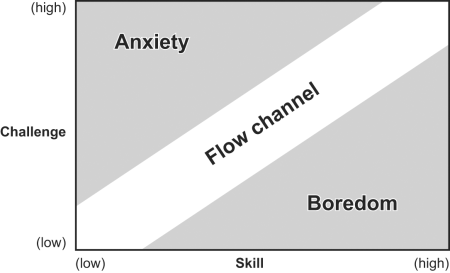 This is a graph showing a flow channel that bisects areas of anxiety and boredom, showing the relationship between challenge and skill in enjoyment of a task. This is a model introduced by Mihaly Csíkszentmihályi. It is an example of using psychology in UX.