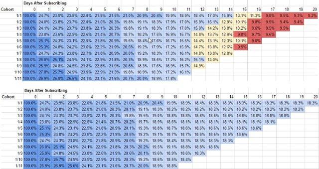 customer retention spreadsheet showing cohort analysis