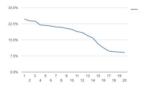 A graph showing dwindling customer retention