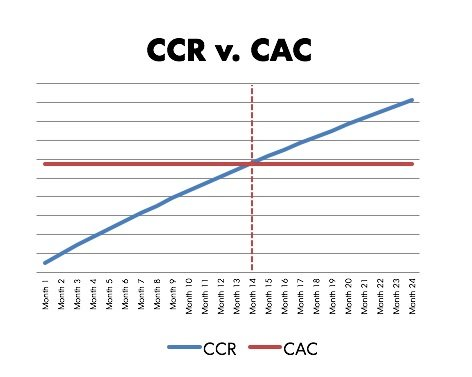 A graph showing the Cumulative Cohort Revenue versus Customer Acquisition Costs