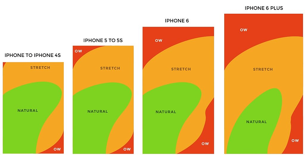 optimal-user-experience-area-iphones-over-time.jpeg