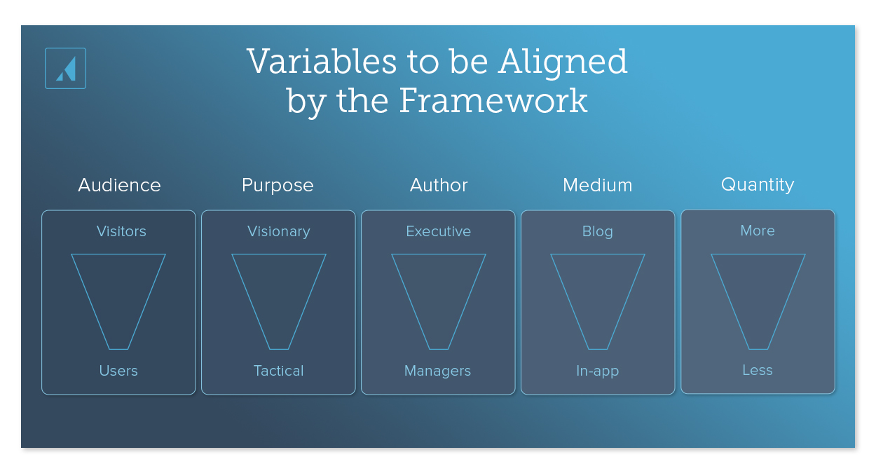 Variables to be aligned by the framework