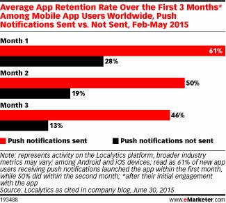 Average app retention rate by push notifications sent